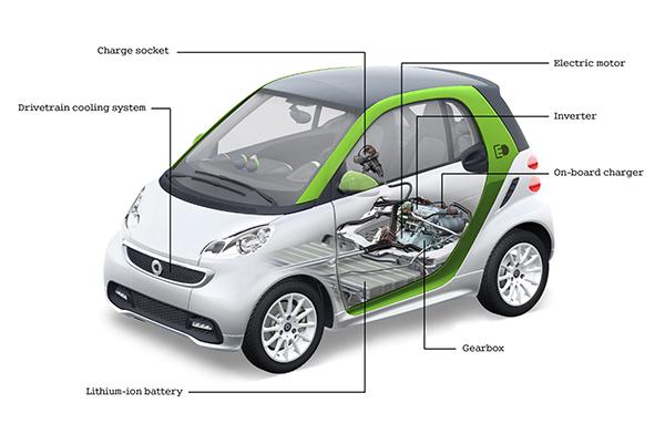 будова електрокару Smart Fortwo Electric Drive
