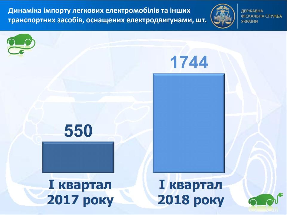 імпорт електрокарів зріс втричі в 2018 році