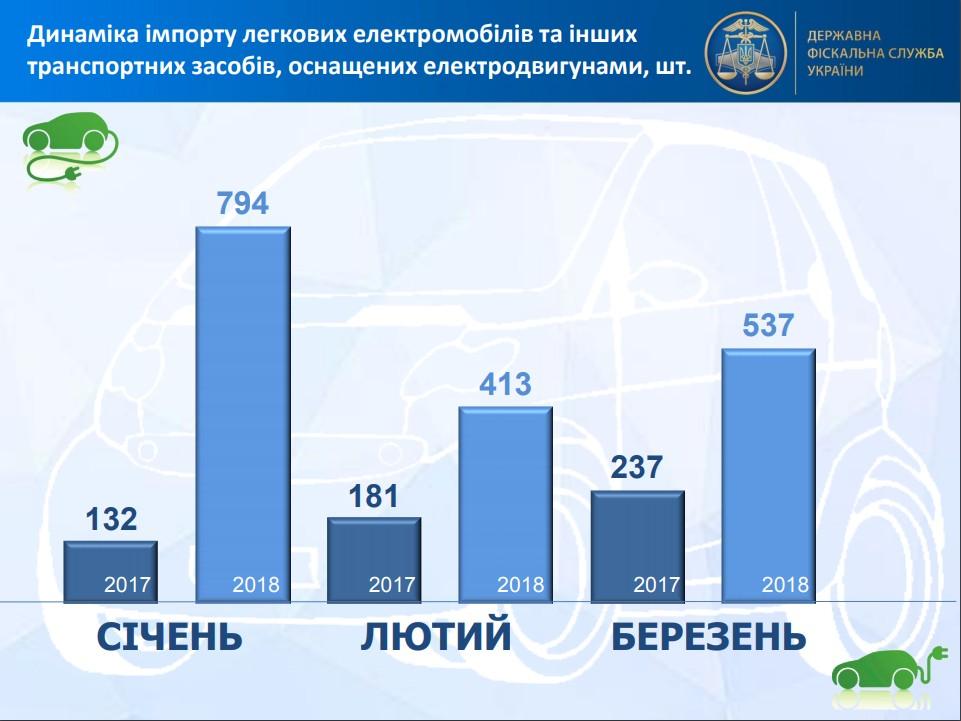 імпорт електромобілів в Україні зріс