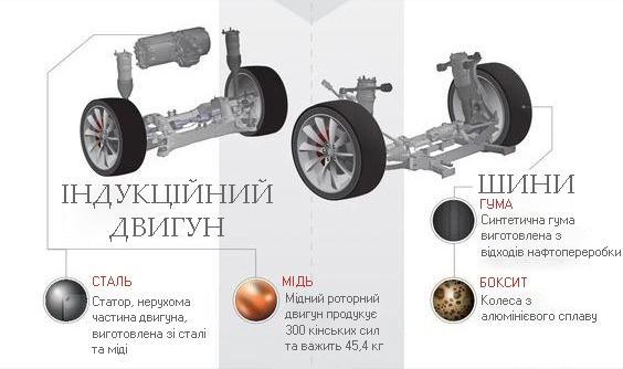 двигун та шини електромобіля електромобіля tesla s