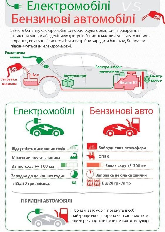 переваги електромобілів